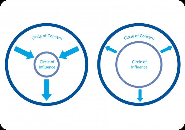 circle-of-concern-blue-sky-perofrmance-improvement-01