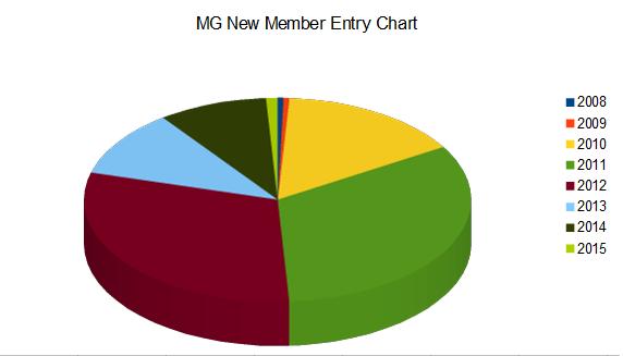 MG Chart 2