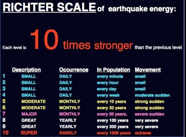 Richter Scale 10